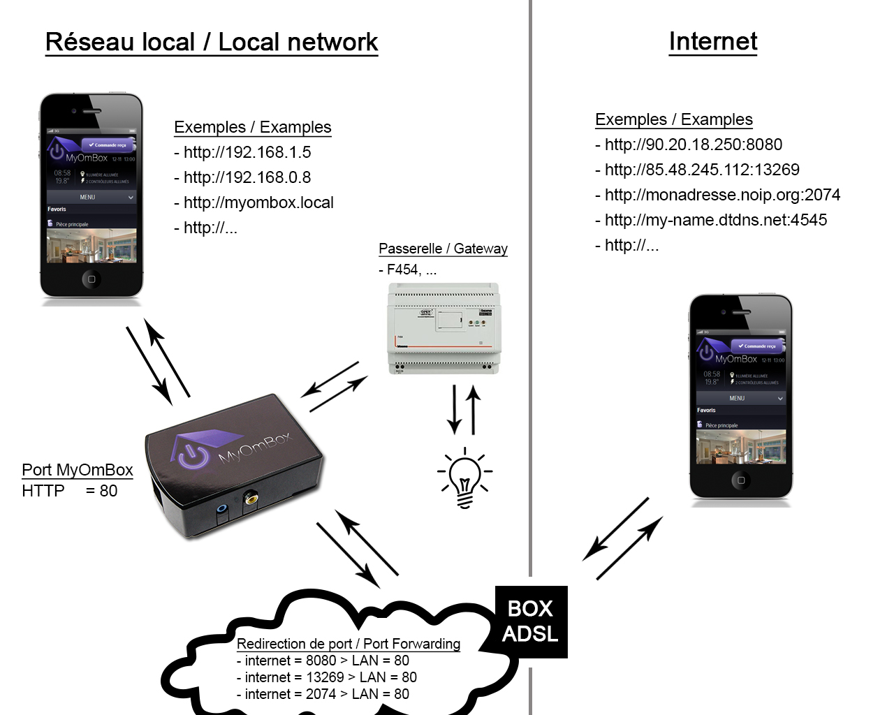 port forwarding configuration explanation